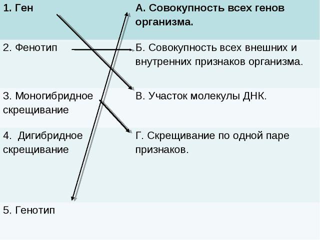 1. Ген А. Совокупность всех генов организма. 2. ФенотипБ. Совокупность всех...