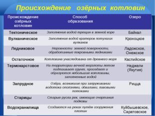 Происхождение озёрных котловин Происхождение озёрных котловинСпособ образова