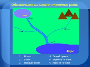 Обозначьте на схеме строение реки: Исток 4. Левый приток Устье 5. Верхнее теч