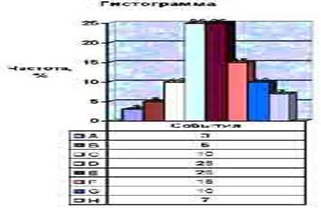 Развитие статистических методов в управлении качеством