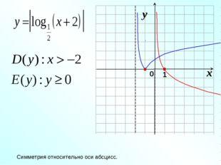 Симметрия относительно оси абсцисс.