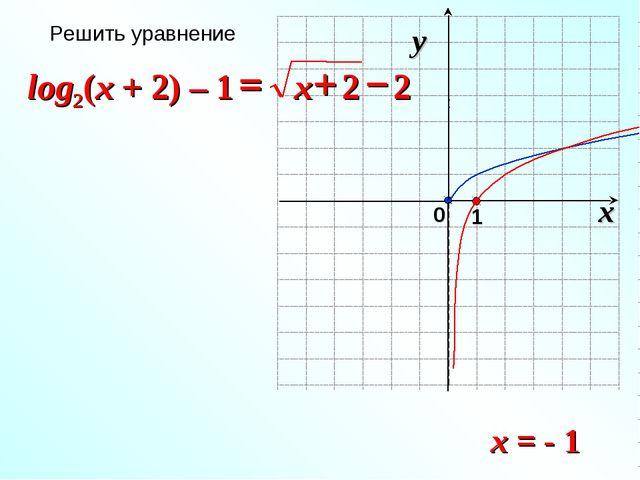 x = - 1 Решить уравнение