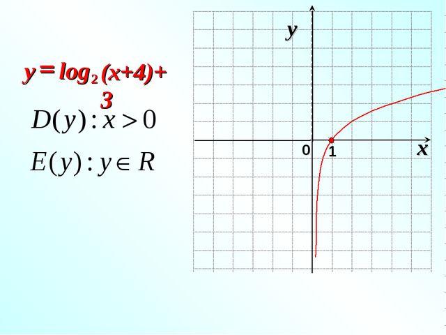 log 2 = (x+4)+3 y