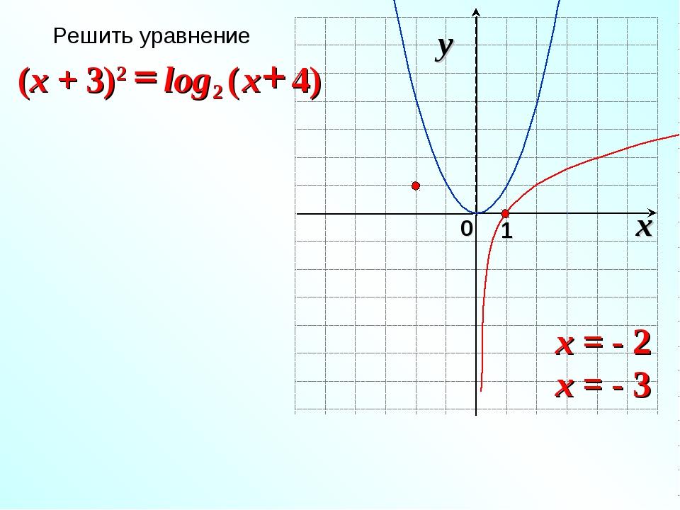 x = - 2 x = - 3 Решить уравнение
