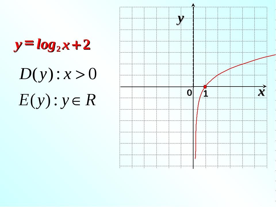 2 log 2 + = x y