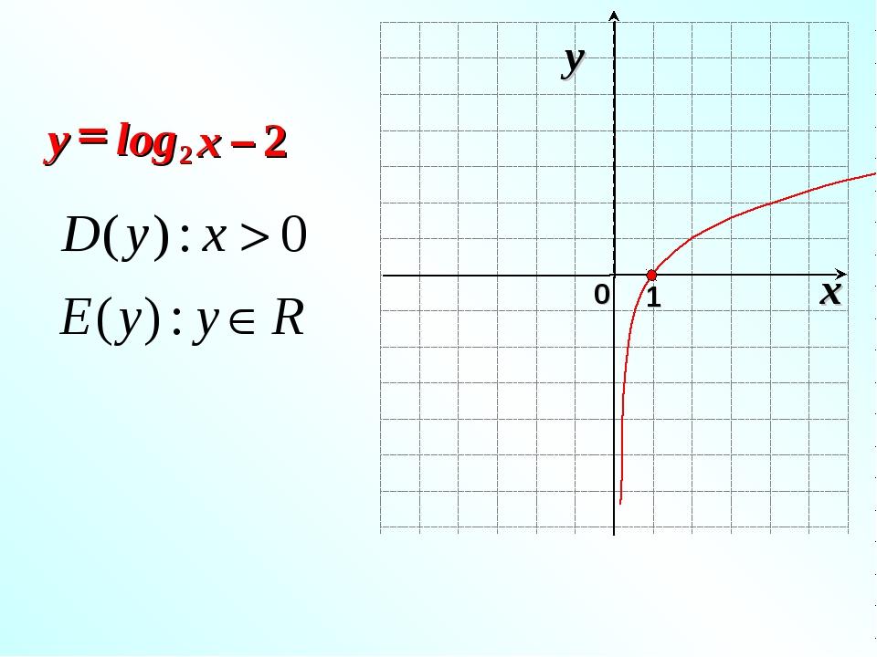 2 log 2 – = x y