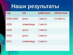Наши результаты год л/а районные областные 2008-2009 кросс 1 место 2-3 место