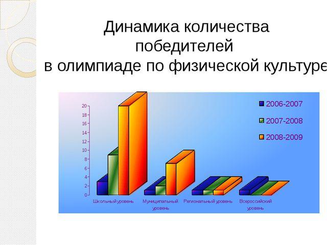 Динамика количества победителей в олимпиаде по физической культуре