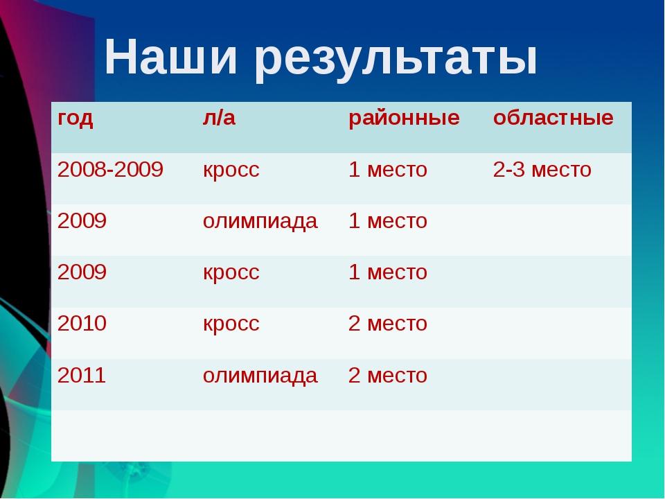 Наши результаты год л/а районные областные 2008-2009 кросс 1 место 2-3 место...