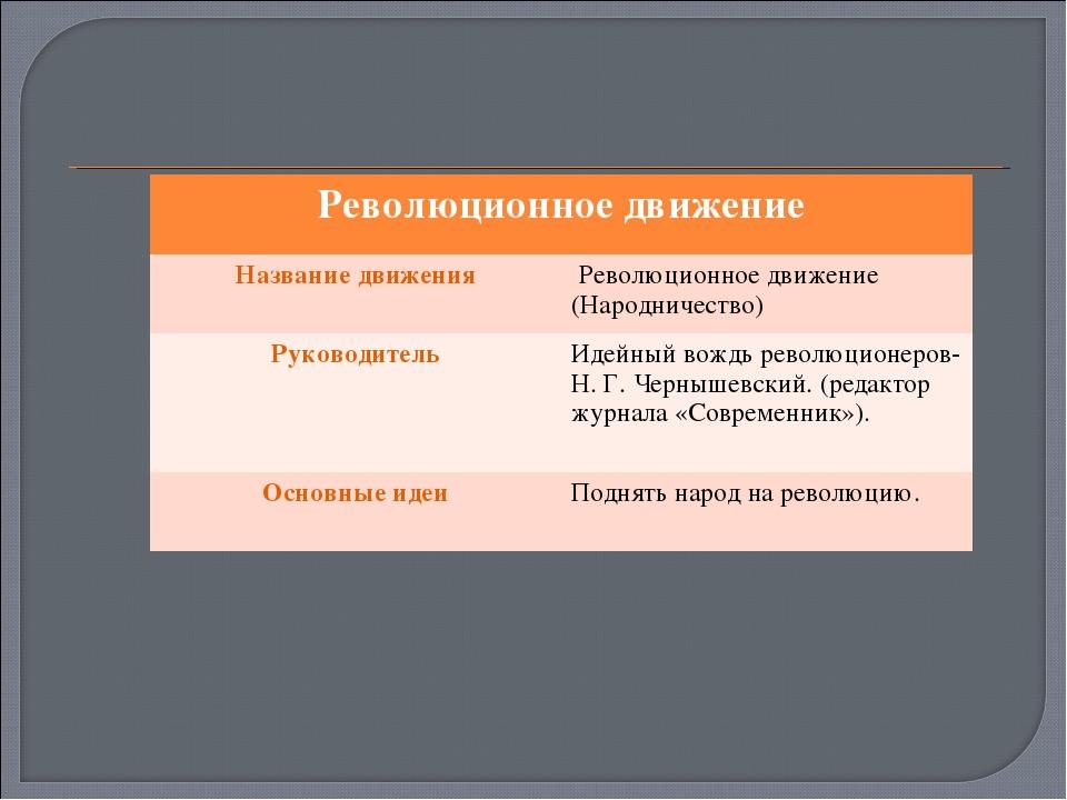 Революционное движение Название движения Революционное движение (Народничес...