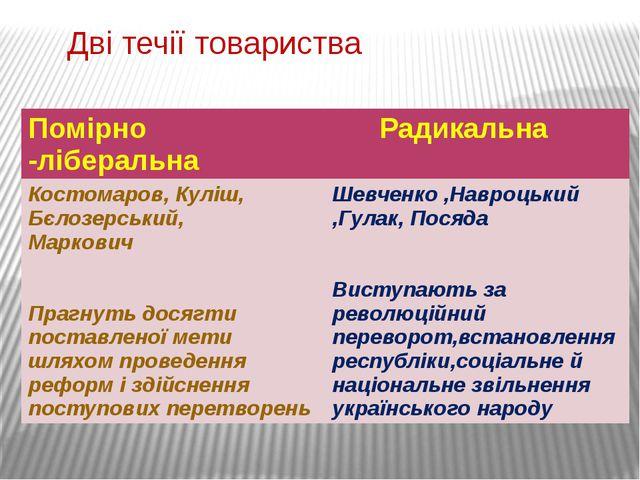 Дві течії товариства Помірно-ліберальна Радикальна Костомаров, Куліш, Бєлозе...
