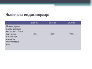 Нысаналы индикаторлар: 2010 ж.2015 ж.2020 ж. Мектептердің жалпы санынан ин