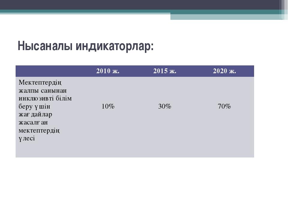 Нысаналы индикаторлар: 2010 ж.2015 ж.2020 ж. Мектептердің жалпы санынан ин...