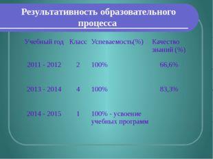 Результативность образовательного процесса Учебный год Класс Успеваемость(%)