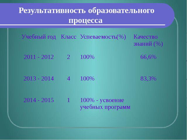 Результативность образовательного процесса Учебный год Класс Успеваемость(%)...