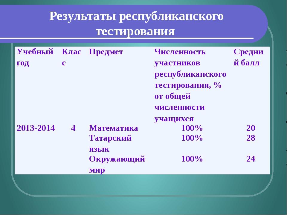 Результаты республиканского тестирования Учебный год Класс Предмет Численност...