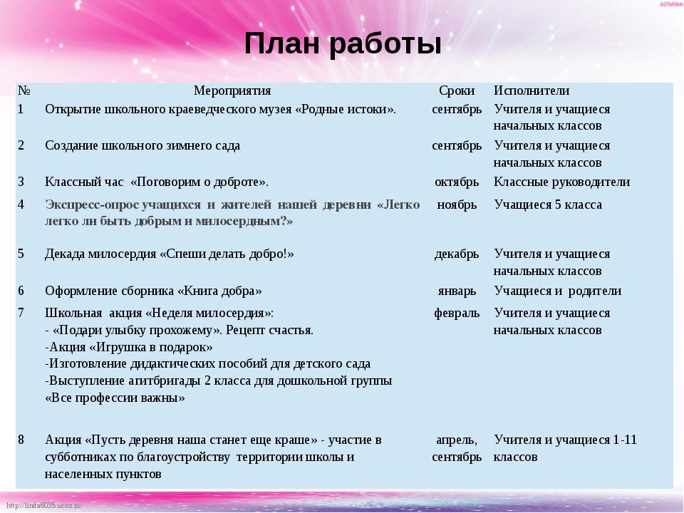 План работы № Мероприятия Сроки Исполнители 1 Открытие школьного краеведческо...