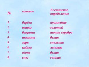 №  понятие  Есенинское определение 1.берёзапушистые 2.веткизолотой 3.