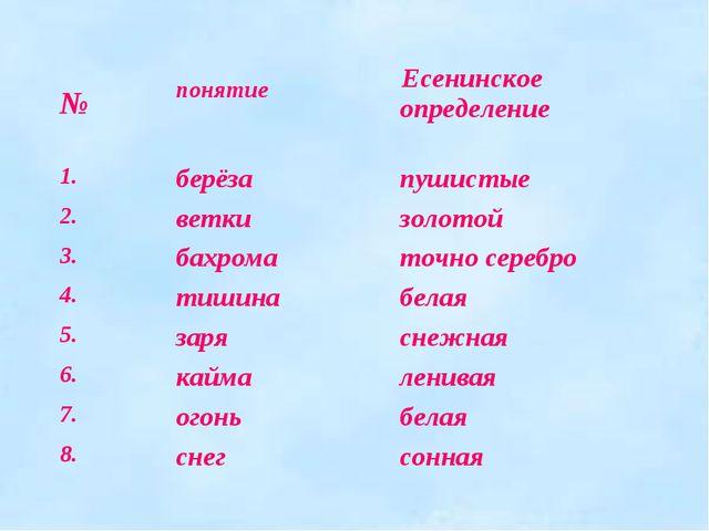№  понятие  Есенинское определение 1.берёзапушистые 2.веткизолотой 3....