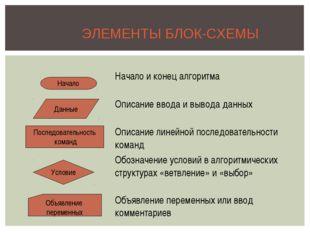 ЭЛЕМЕНТЫ БЛОК-СХЕМЫ Начало Данные Последовательность команд Условие Объявлени
