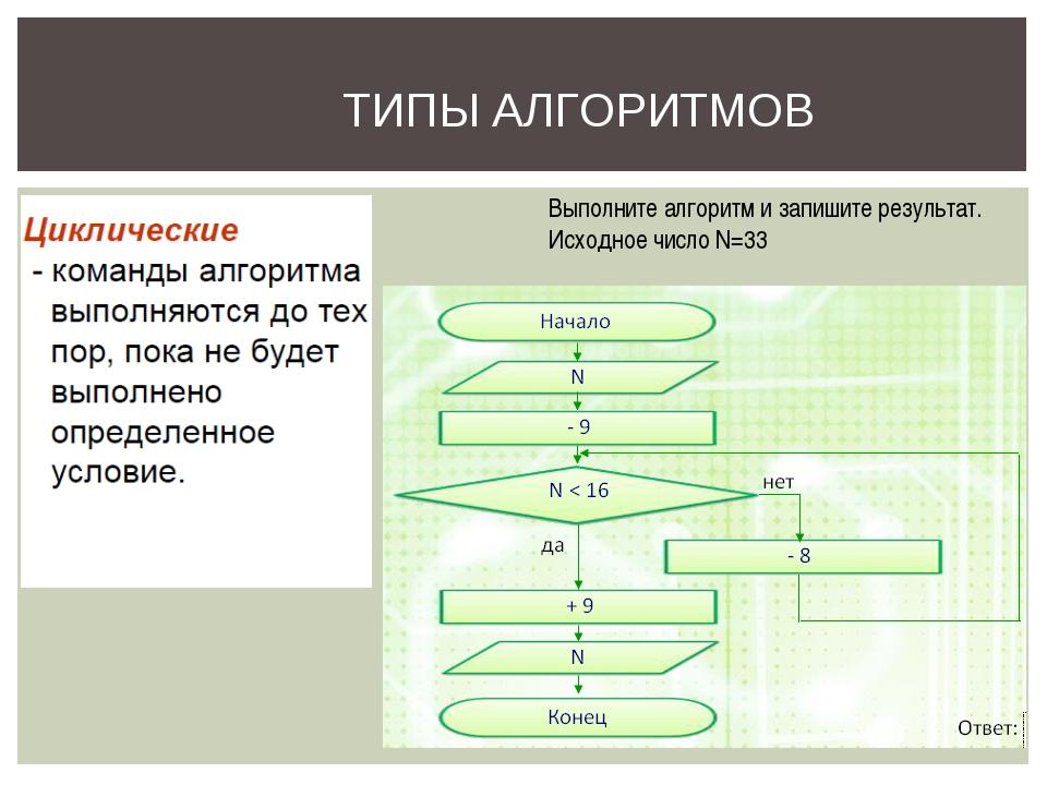 ТИПЫ АЛГОРИТМОВ Выполните алгоритм и запишите результат. Исходное число N=33