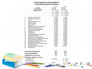 Анализ диагностической работы по русскому языку в 5 классах 5 «А»5 «Б» По