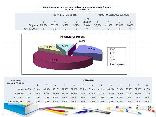 """результаты работыотметки за пред. семестр """"5""""""""4""""""""3""""""""2""""нет оценки""""5""""..."""