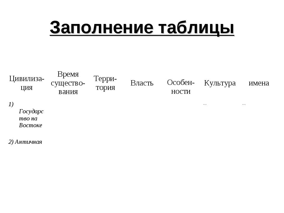 Заполнение таблицы Цивилиза- цияВремя существо- ванияТерри- торияВласть О...