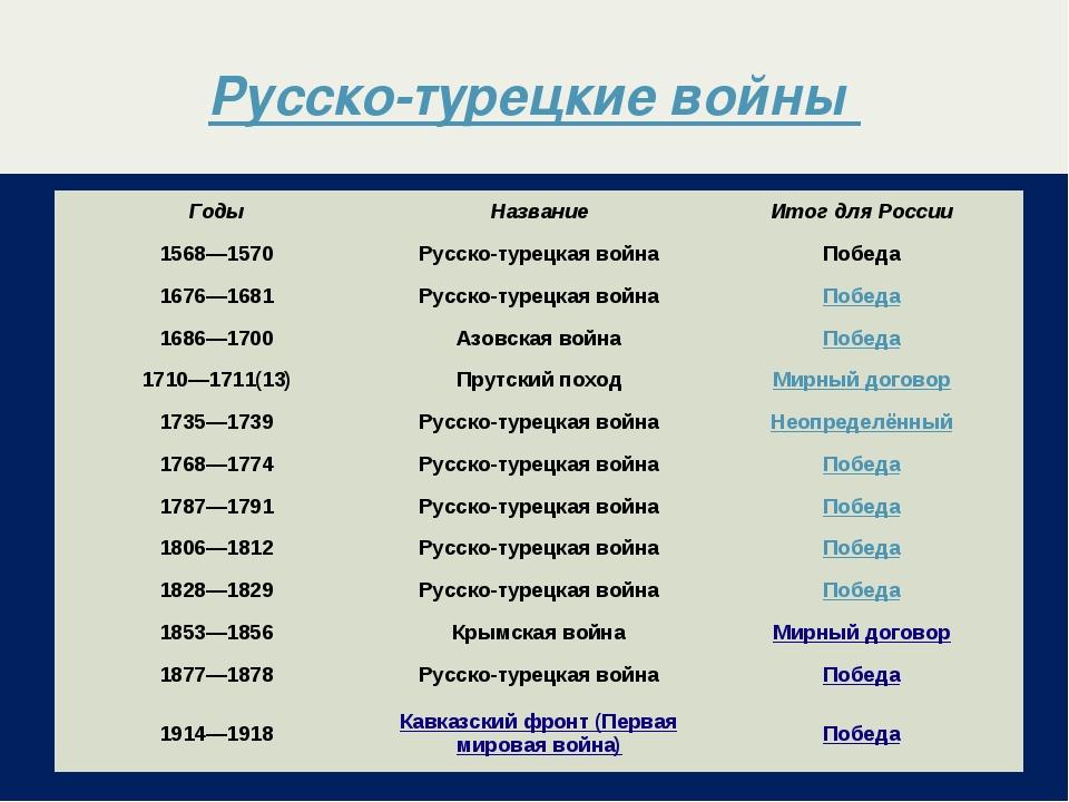 Русско-турецкие войны ГодыНазваниеИтог для России 1568—1570Русско-турецка...