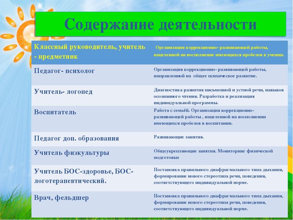 Содержание деятельности Классный руководитель, учитель - предметникОрганиза...