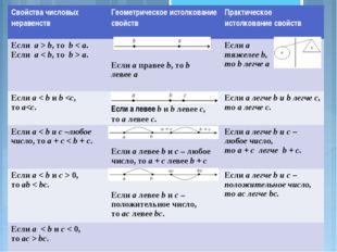Свойства числовых неравенствГеометрическое истолкование свойствПрактическое