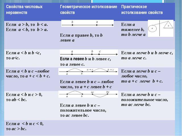 Свойства числовых неравенствГеометрическое истолкование свойствПрактическое...