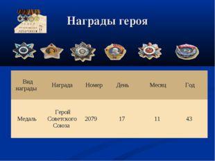 Награды героя Вид наградыНаградаНомерДеньМесяцГод МедальГ