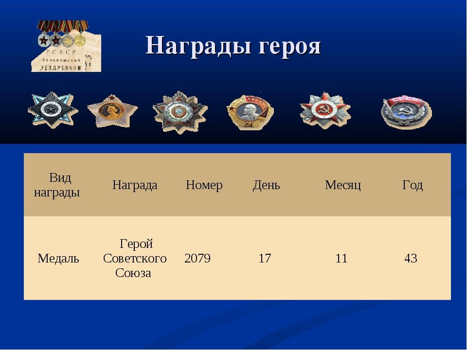 Награды героя Вид наградыНаградаНомерДеньМесяцГод МедальГ...