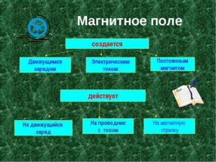 Магнитное поле создается Движущимся зарядом Электрическим током Постоянным
