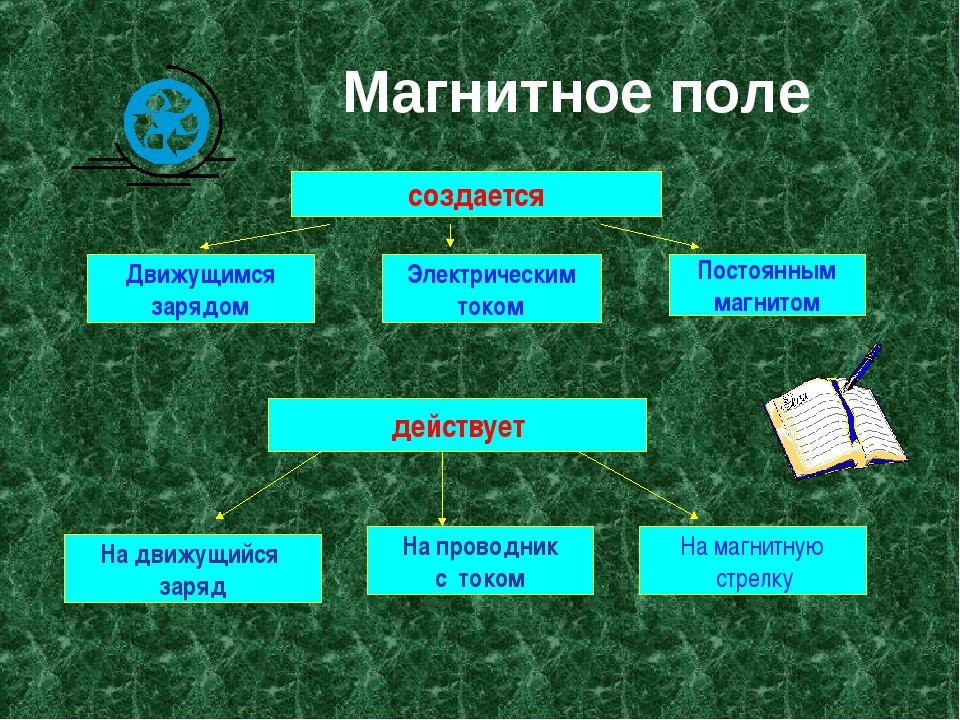 Магнитное поле создается Движущимся зарядом Электрическим током Постоянным...