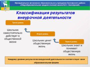 Классификация результатов внеурочной деятельности Муниципальное автономное о