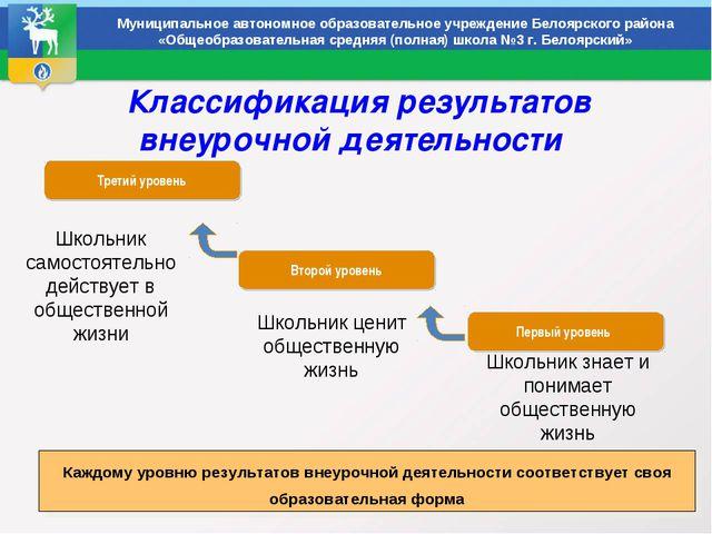 Классификация результатов внеурочной деятельности Муниципальное автономное о...