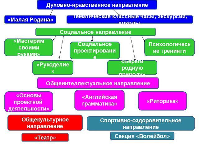 Духовно-нравственное направление «Малая Родина» Тематические классные часы, э...