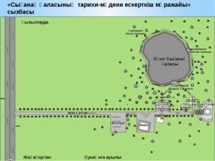 «Сығанақ қаласының тарихи-мәдени ескерткіш мұражайы» сызбасы