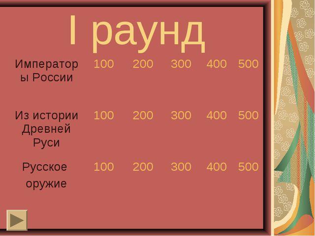 I раунд Императоры России100200300400500 Из истории Древней Руси100200...