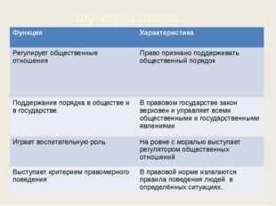 Функции права Функция Характеристика Регулируетобщественные отношения Право