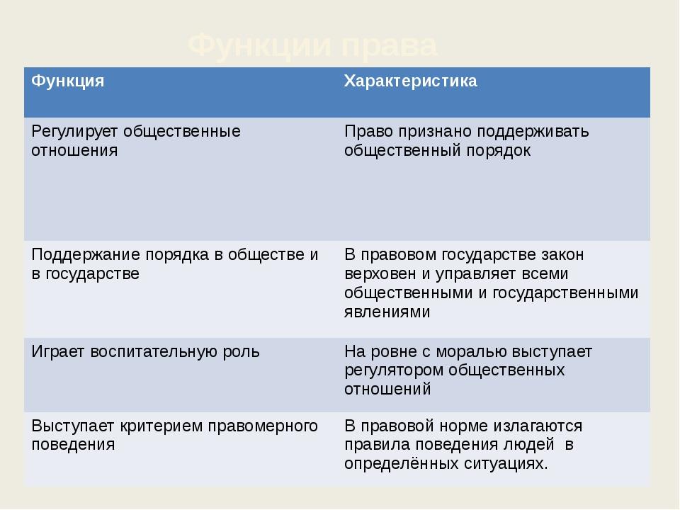Функции права Функция Характеристика Регулируетобщественные отношения Право...