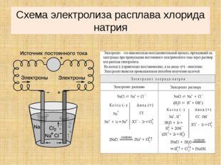 Схема электролиза расплава хлорида натрия