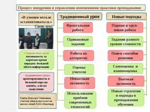 Фронтальная работа Одинаковые задания Работа по алгоритму Оценка учителя Испо