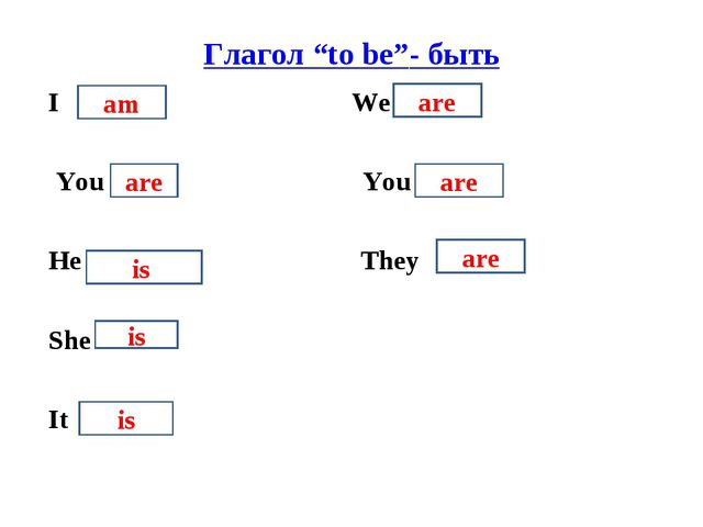 "Глагол ""to be""- быть I We You You He They She It am are is is is are are are"