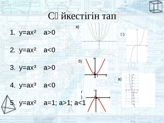 Сәйкестігін тап y=ax² a>0 y=ax² a0 y=ax³ a1; a