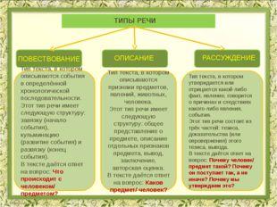 ОПИСАНИЕ РАССУЖДЕНИЕ ПОВЕСТВОВАНИЕ ТИПЫ РЕЧИ Тип текста, в котором описывают