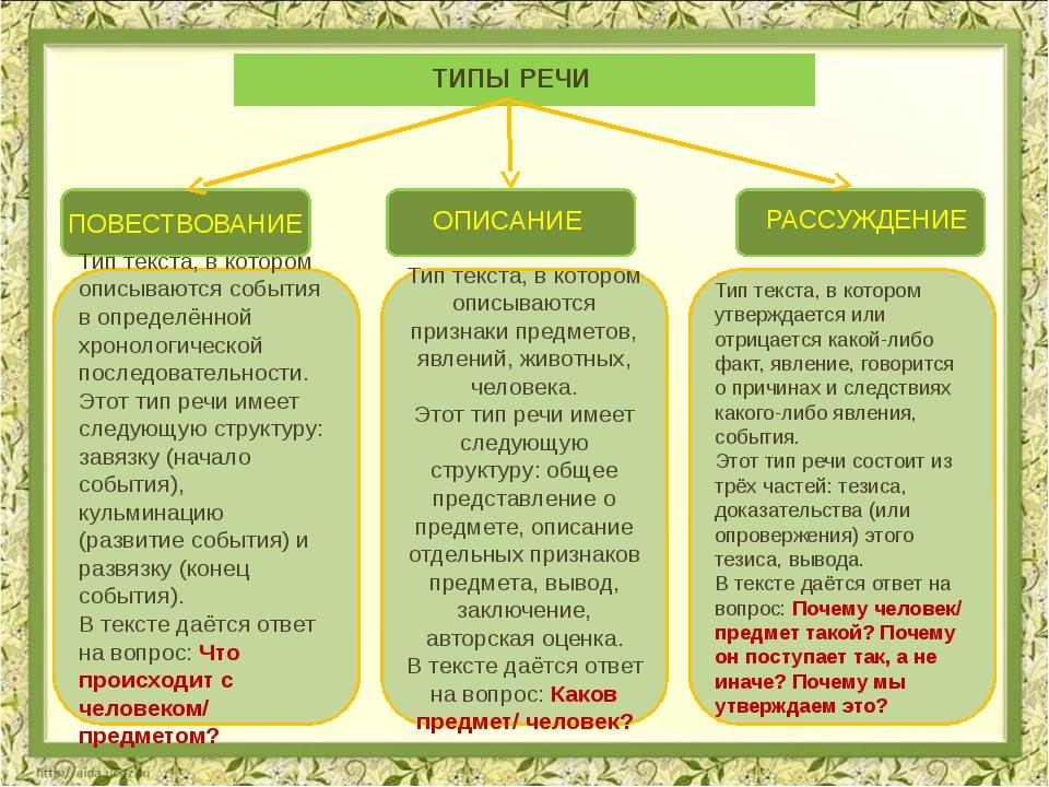 ОПИСАНИЕ РАССУЖДЕНИЕ ПОВЕСТВОВАНИЕ ТИПЫ РЕЧИ Тип текста, в котором описывают...