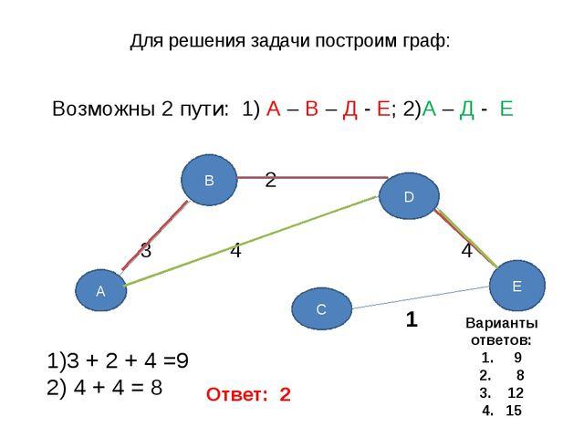 Для решения задачи построим граф: Возможны 2 пути: 1) А – В – Д - Е; 2)А – Д...